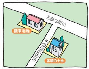 宅地の評価方法2