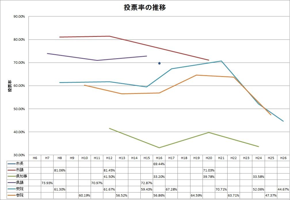 投票率の推移