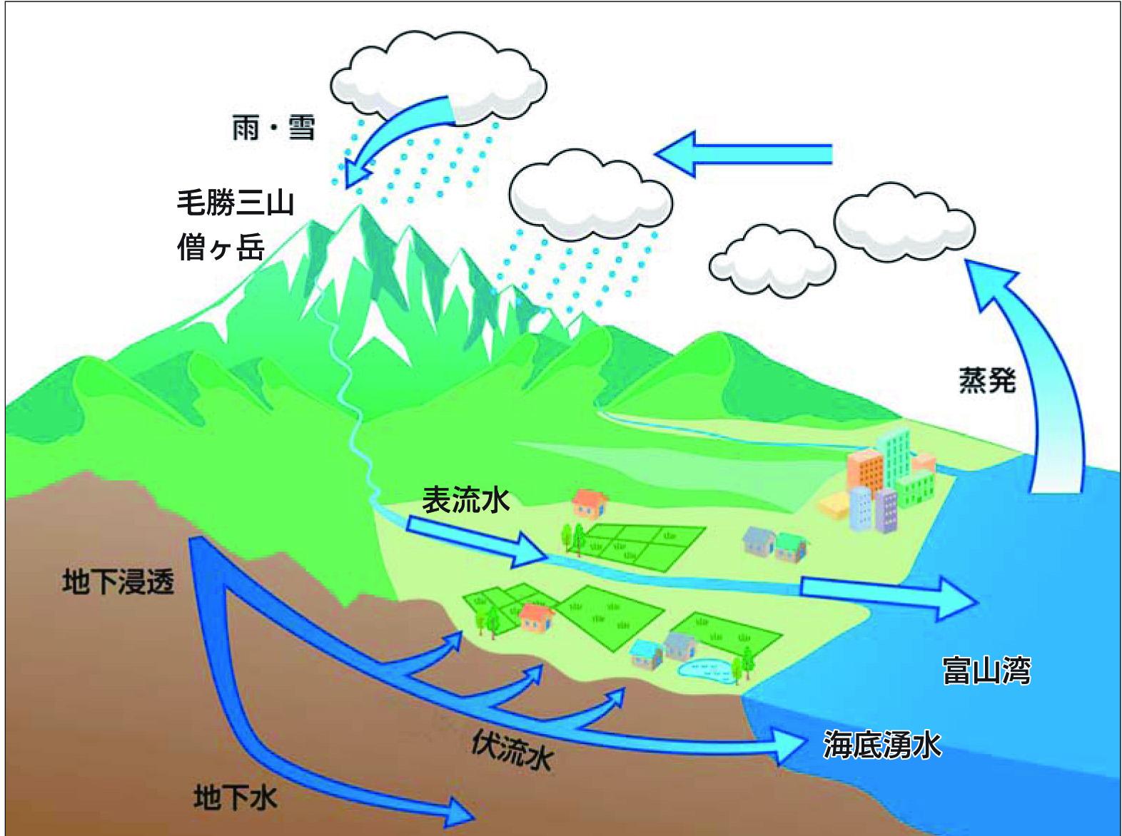水循環.jpg