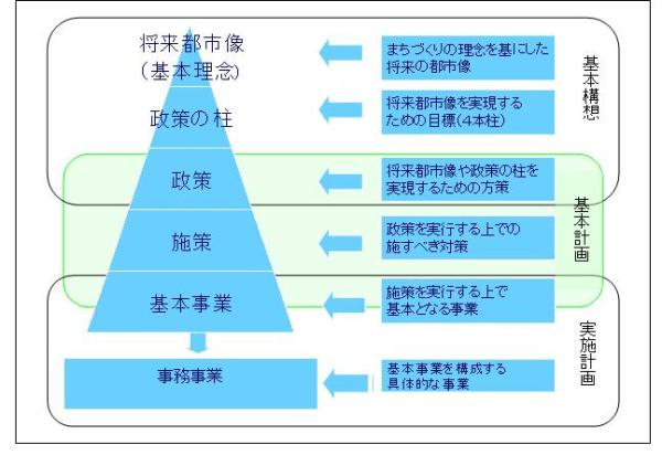 総合計画の構成図.JPG