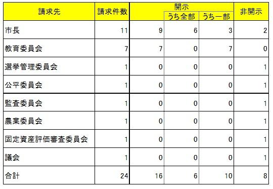 情報公開件数表.jpg