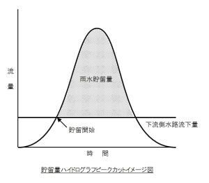 貯留量ハイドログラフピークカットイメージ図