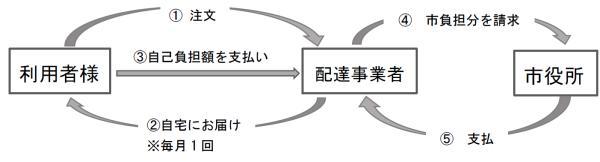 宅配方式イメージ図.png