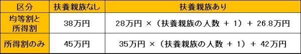 R3魚津市における住民税の非課税限度額.png